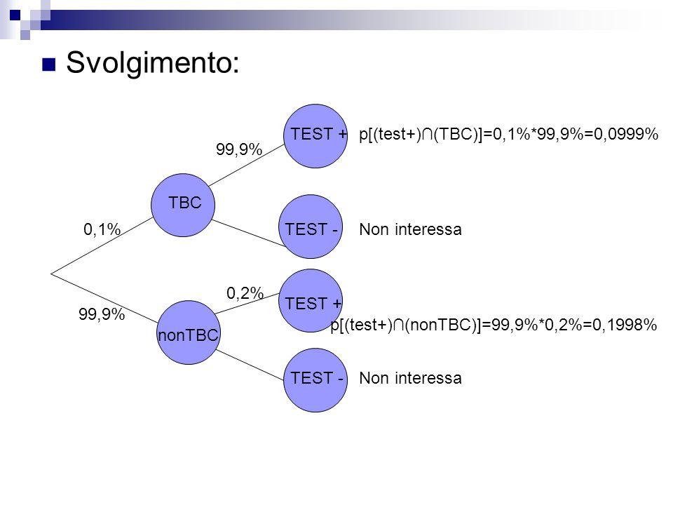 Svolgimento: TEST + p[(test+)∩(TBC)]=0,1%*99,9%=0,0999% 99,9% TBC 0,1%